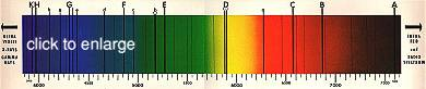 Solar Spectrum - black lines reveal its chemical structure