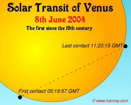 Predicted path of the 2004 transit of Venus over the Sun on June 8 2004